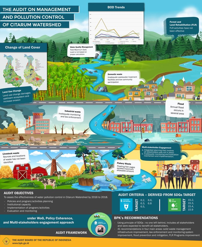 SAI Indonesia Infographic on Auditing and Managing Pollution Control