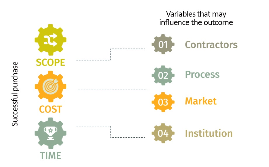 Variables that could influence the scope, cost, or time of contracts