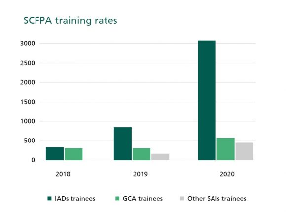 Figure 3: Saudi Center for Financial and Performance Auditing Training Rates