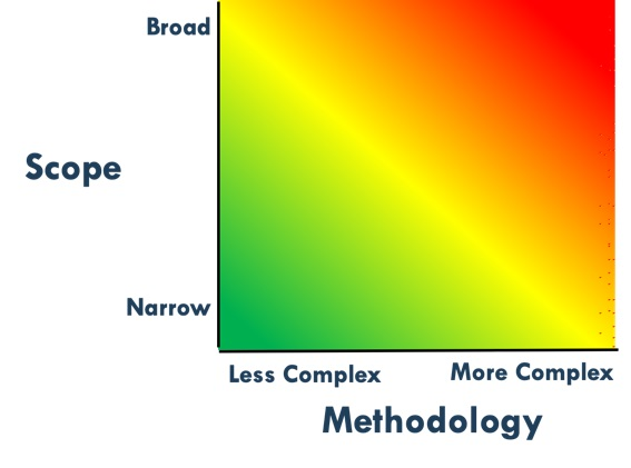 Figure 1: Heat Map with Scope and Methodological Factors