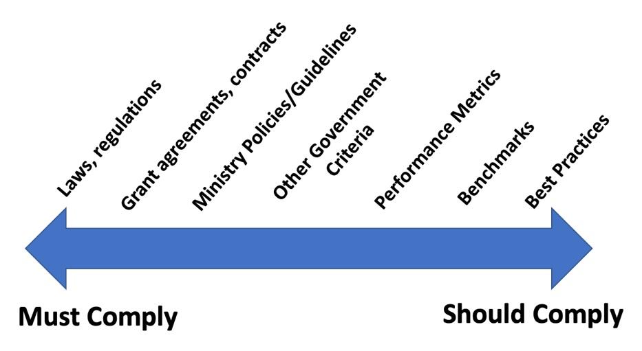 Figure 3: Criteria Continuum