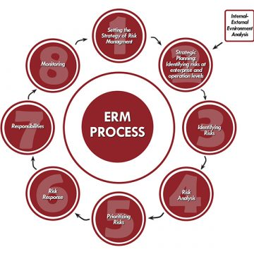 SAI Turkey ERM Process thumbnail